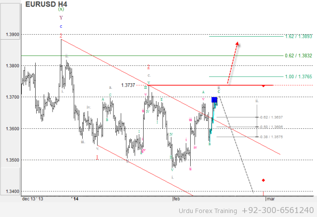 EUR/USD: Wave analysis and forecast of 14.02 – 21.02