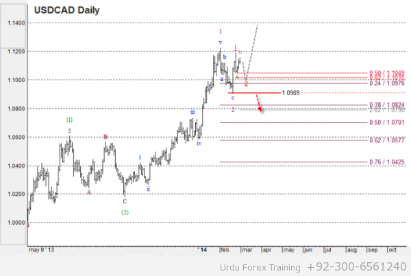 USDCAD Wave analysis and forecast for 28.02 – 07.03 - 02