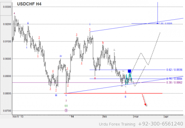 USDCHF Wave analysis and forecast for 28.02 – 07.03 - 01