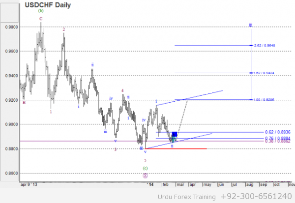 USDCHF Wave analysis and forecast for 28.02 – 07.03 - 02