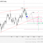 Free Urdu GBP/USD Wave analysis and forecast for 07.10 – 14.10