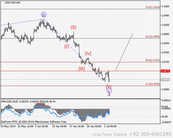 USDCAD-H4