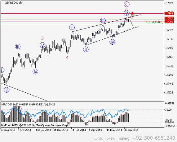USDCHF-D1