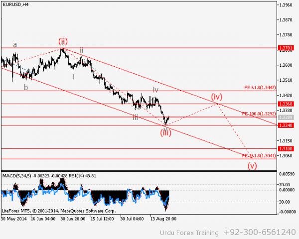 EUR-USD-H4
