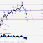 AUD/USD Wave analysis and forecast of 20.02 – 27.02