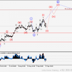 USD/CHF Wave analysis and forecast for 20.01 – 27.01