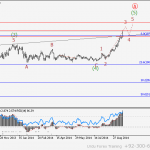 GBP/USD Wave analysis and forecast for 20.01 – 27.01