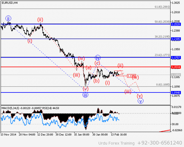 EUR/USD Wave analysis and forecast of 20.02 – 27.02