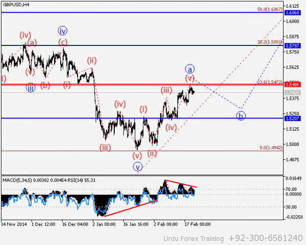 GBPUSD Wave analysis and forecast of 20.02 – 27.02
