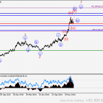 GBP/USD Wave analysis and forecast for 10.03 – 17.03