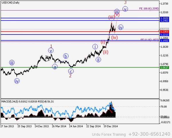 USDCAD-D1