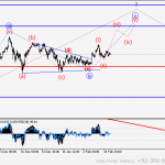 EUR/USD Wave analysis and forecast for 10.03 – 17.03