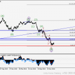 USDCAD Wave analysis and forecast for 10.03 – 17.03