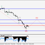 EUR/USD Wave analysis and forecast of 13.03 – 20.03