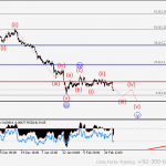 USD/CHF Wave analysis and forecast for 10.03 – 17.03