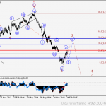 USDJPY Wave analysis and forecast for 10.03 – 17.03