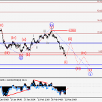 GBP/USD Wave analysis and forecast of 13.03 – 20.03