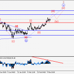 USD/JPY Wave analysis and forecast of 13.03 – 20.03