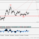 USDCHF Wave analysis and forecast for 05.05 – 12.05