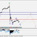 Free Urdu GBP/USD: Wave analysis and forecast for 01.07 – 08.07