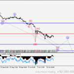 Free Urdu GBP/USD Wave analysis and forecast for 14.10 – 21.10