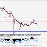 Free Urdu GBP/USD Wave analysis and forecast for 21.10 – 28.10