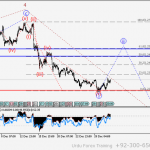 GBPUSD Wave analysis and forecast for 19.05 – 26.05
