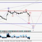 USD/CHF Wave analysis and forecast for 30.12 – 06.01