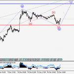 USD/JPY Wave analysis and forecast for 30.12 – 06.01