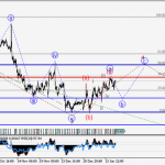 EUR/USD Wave analysis and forecast for 20.01 – 27.01