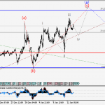 EUR/USD Wave analysis and forecast for 13.01 – 20.01