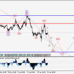 GBP/USD Wave analysis and forecast for 13.01 – 20.01