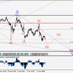 USD/CHF Wave analysis and forecast for 13.01 – 20.01