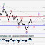 USD/JPY Wave analysis and forecast for 20.01 – 27.01