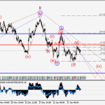 USD/CAD Wave analysis and forecast for 10.02 – 17.02