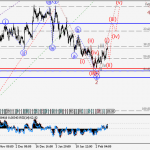 USD/CHF Wave analysis and forecast for 10.02 – 17.02