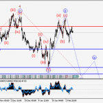 GBP/USD Wave analysis and forecast for 10.02 – 17.02