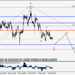 EUR/USDWave analysis and forecast for 10.02 – 17.02