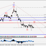 EURUSD Wave analysis and forecast for 07.04 – 14.04