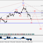 EURUSD Wave analysis and forecast for 31.03 – 07.04