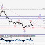 EURUSD Wave analysis and forecast for 14.04 – 21.04