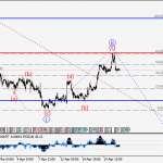 EURUSD Wave analysis and forecast for 21.04 – 28.04