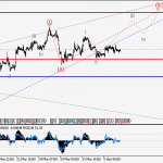 GBPUSD Wave analysis and forecast for 07.04 – 14.04