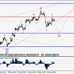 GBPUSD Wave analysis and forecast for 31.03 – 07.04