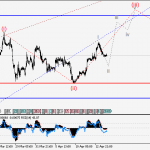 GBPUSD Wave analysis and forecast for 14.04 – 21.04