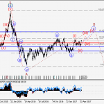 USDCAD Wave analysis and forecast for 21.04 – 28.04