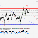 USDCAD Wave analysis and forecast for 07.04 – 14.04