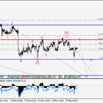 USDCAD Wave analysis and forecast for 31.03 – 07.04
