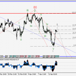 USDCAD Wave analysis and forecast for 14.04 – 21.04