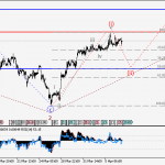 USDCHF Wave analysis and forecast for 07.04 – 14.04